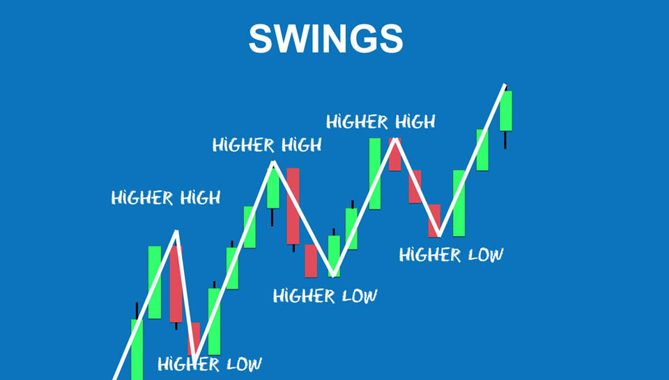 Higher Highs Higher Lows im Chart